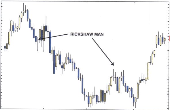 Candlestick The Doji - Reversal Example