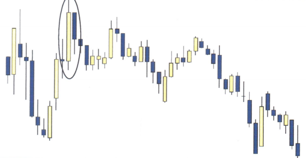 Candlesticks Bullish & Bearish Engulfing