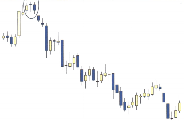 CandleStick - Doji Star Example