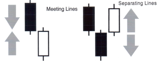 CandleStick - Separating Line Example