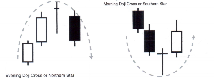 CandleSticks - The Doji Star