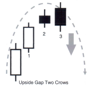 CandleSticks - Upside Gap 2 Crows