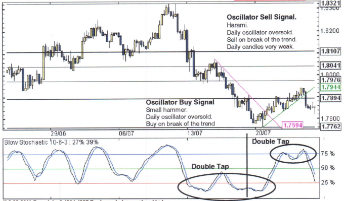 CandleSticks - Candlesticks and Oscillators