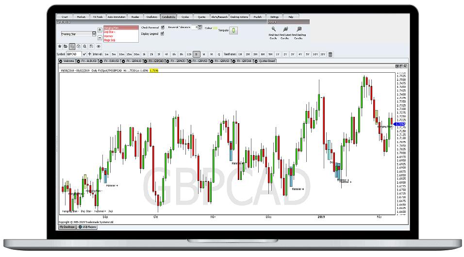 Forex chart analysis tools
