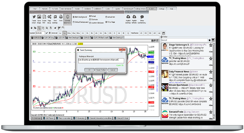 Forex Charting Software with Twitter
