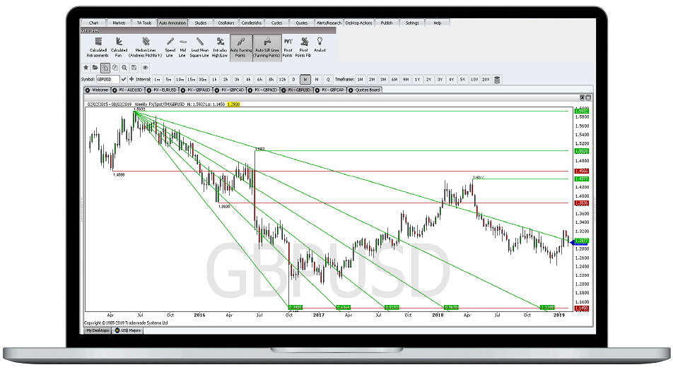 Forex Trend Lines