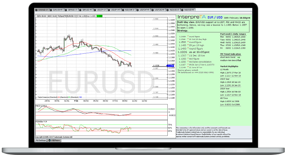 Forex Market Analysis and Research