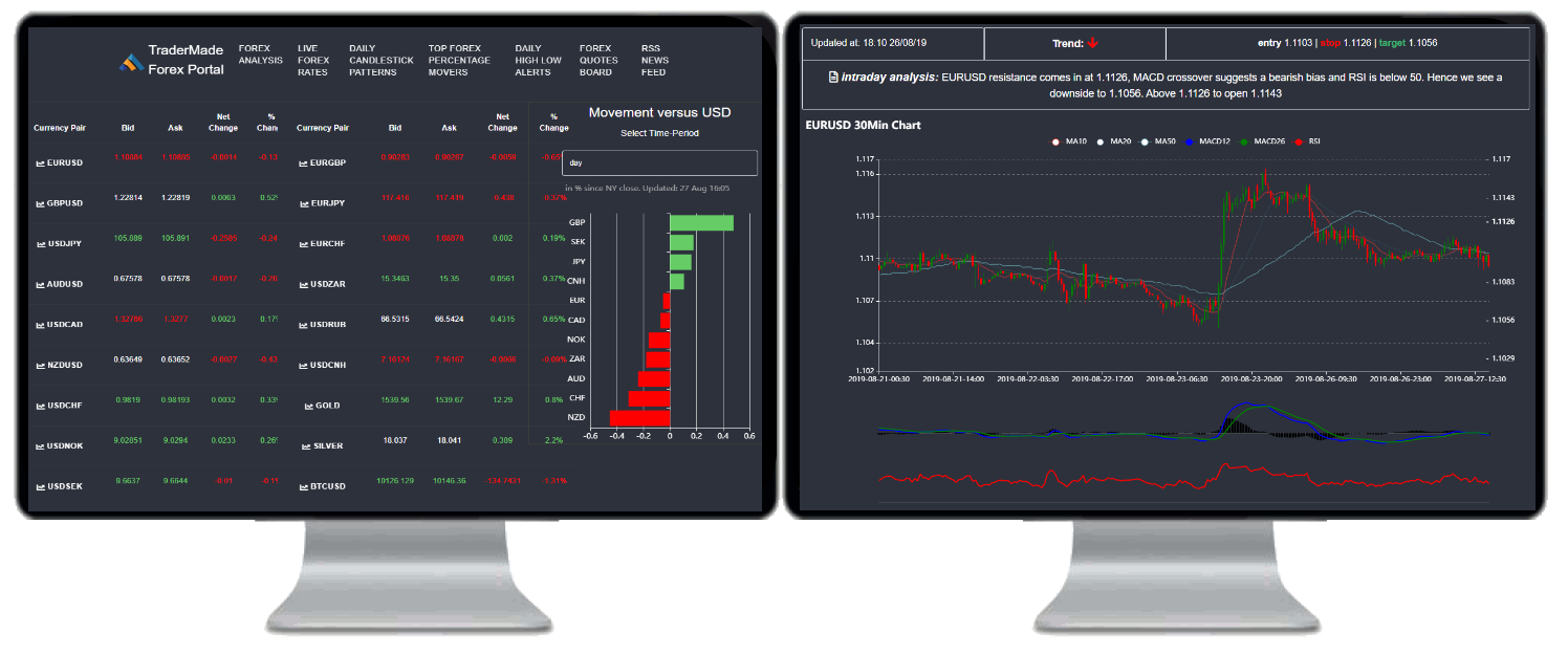 Forex Analysis in Reuters Eikon Platform