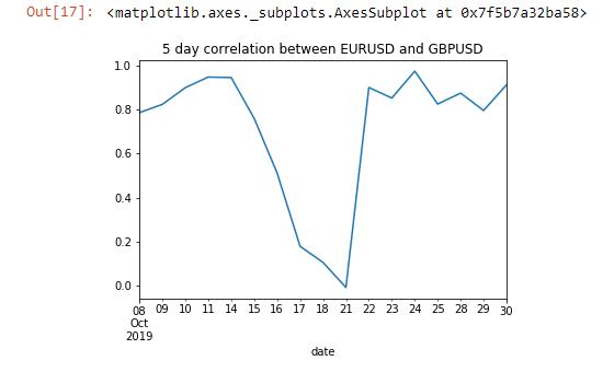 Forex Correlation EURUSD GBPUSD